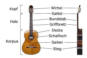 Gitarre-Teile
